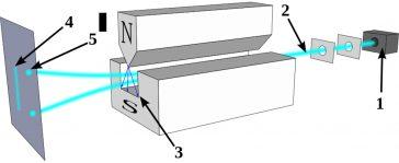 Experimentul Stern – Gerlach
