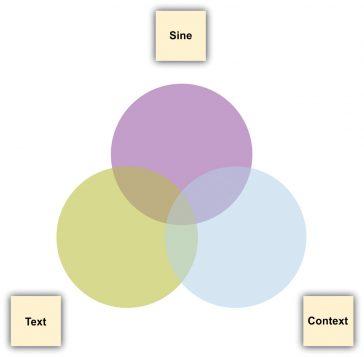Diagramă Venn