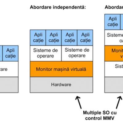Stiluri de virtualizare a serverelor