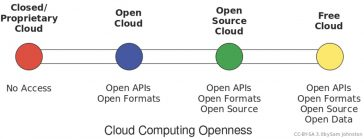 Stiluri de cloud computing