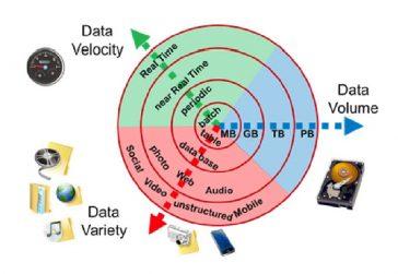 Afișează creșterea caracteristicilor principale ale volumului, vitezei și varietății datelor mari.