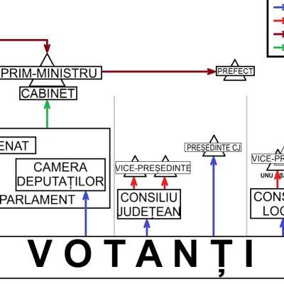 Mecanismul politic în România