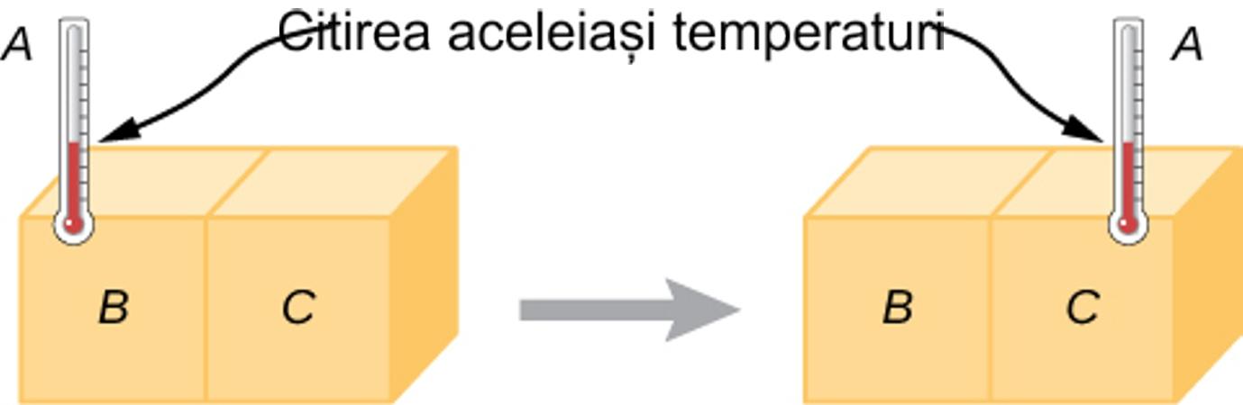 Echilibru termic