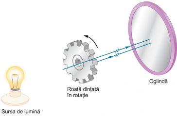 Metoda Fizeau pentru măsurarea vitezei luminii