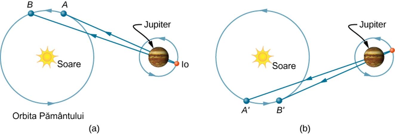 Măsurarea vitezei luminii de astronomul danez Ole Roemer