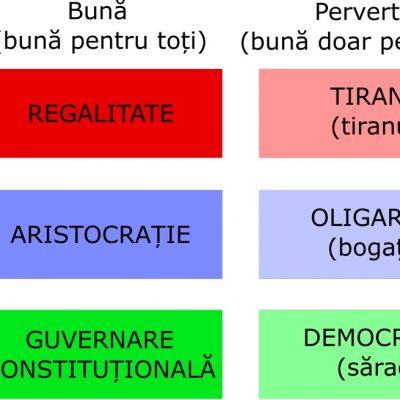 Aristotel: Tipuri de guvernare