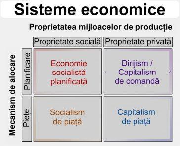 Sisteme economice
