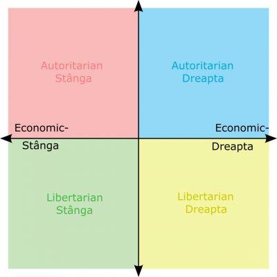 Diagramă de busolă politică cu două axe