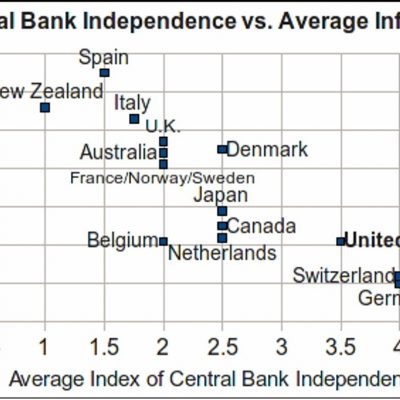 Independența băncii centrale versus inflație