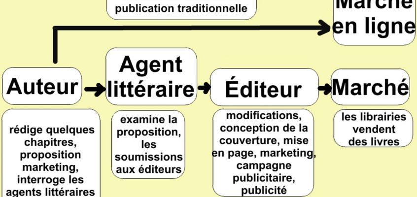 Auto-édition