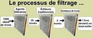 Processus de publication traditionnel