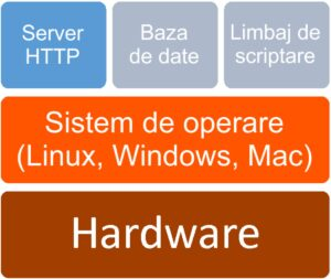 Server web - Software - Linux