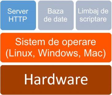 Server web - Software - Linux