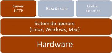 Structura software a serverului web