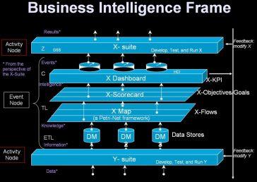 Business Intellgence Frame