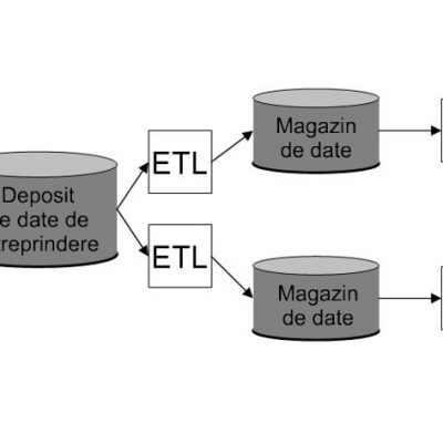 Depozit de date alimentând magazine de date
