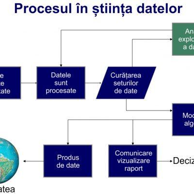 Organigrama procesului de științ datelor din Doing Data Science, de Schutt & O'Neil (2013).