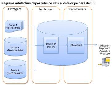 Arhitectură bazată pe depozite de date bazate pe ELT.