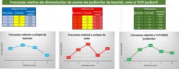 Statistica pentru afaceri: Distribuții