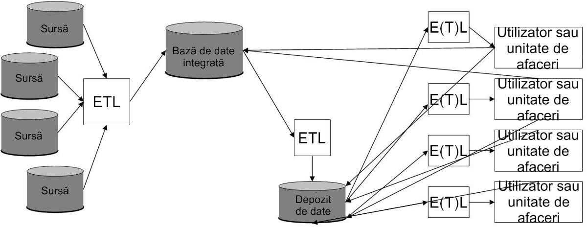 Baza de date integrată alimentând un depozit de date