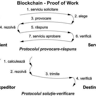 Blockchain - Proof of Work - Protocoale