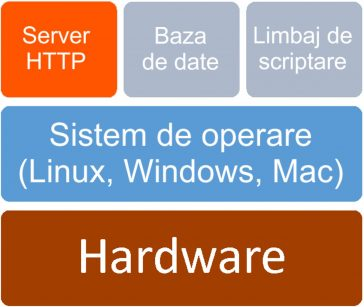 Servere HTTP - Apache