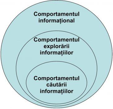 Modelul imbricat al zonelor conceptuale al lui Wilson.