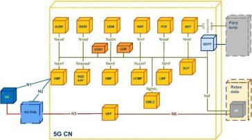 Comunicații 5G - Arhitectura rețelei de bază