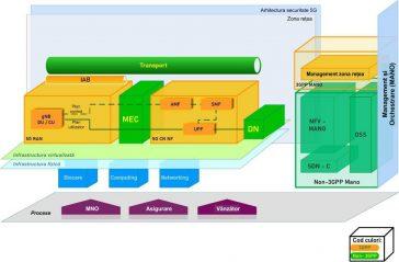Arhitectura 5G generică