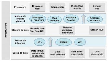 Arhitectura stratificată a sistemelor Big Data
