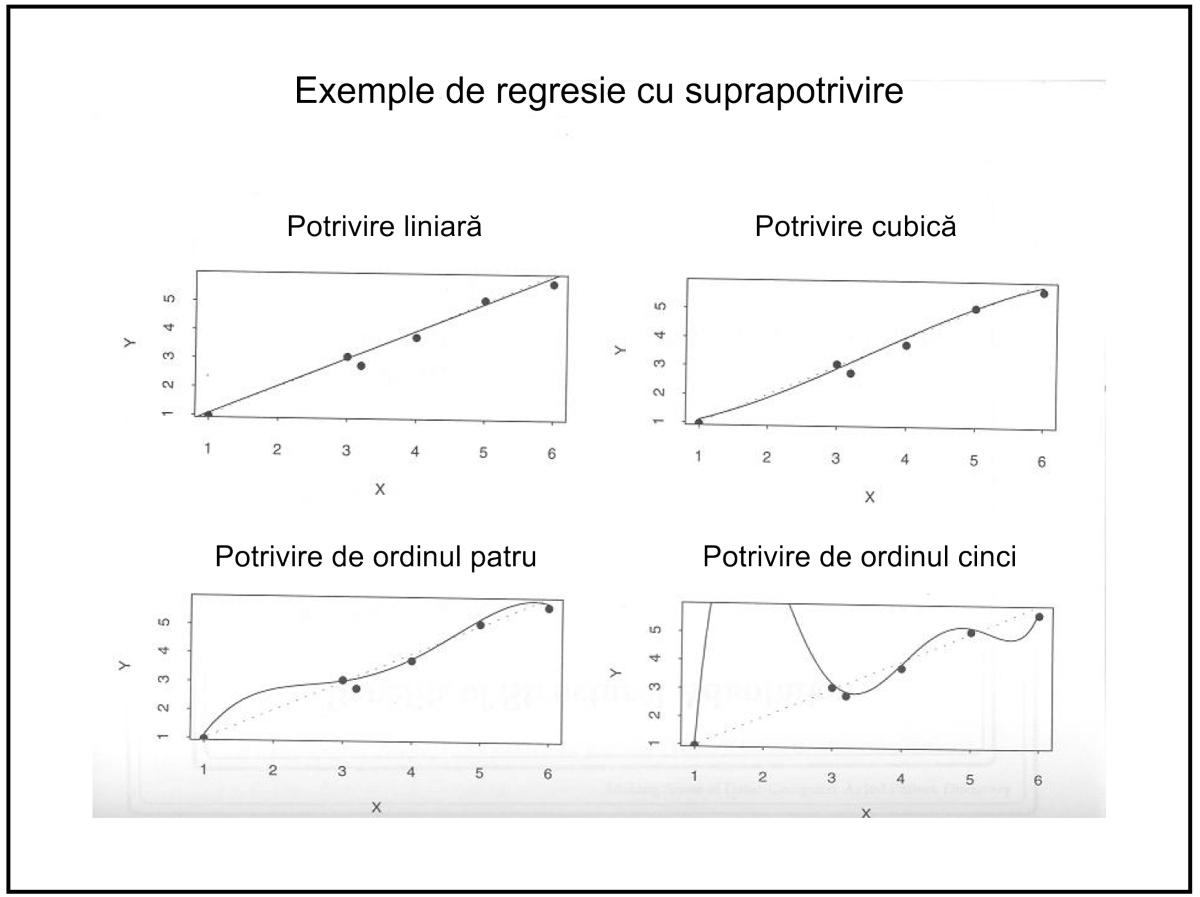 Data Mining - Regresie cu suprapotrivire