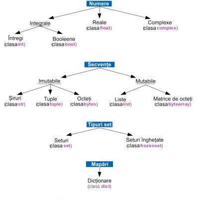 Ierarhia de tip standard în Python 3.