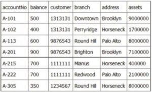 Modelarea relațională a entităților în bazele de date