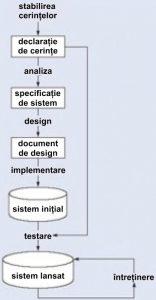 Baze de date - Model cascadă