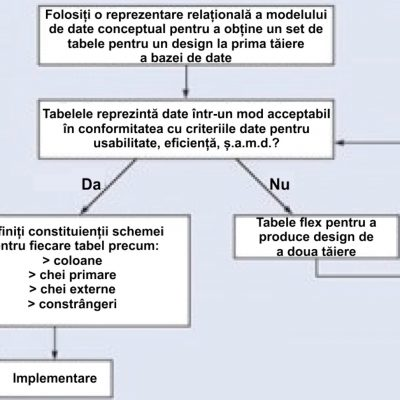Baze de date - Etape iterative