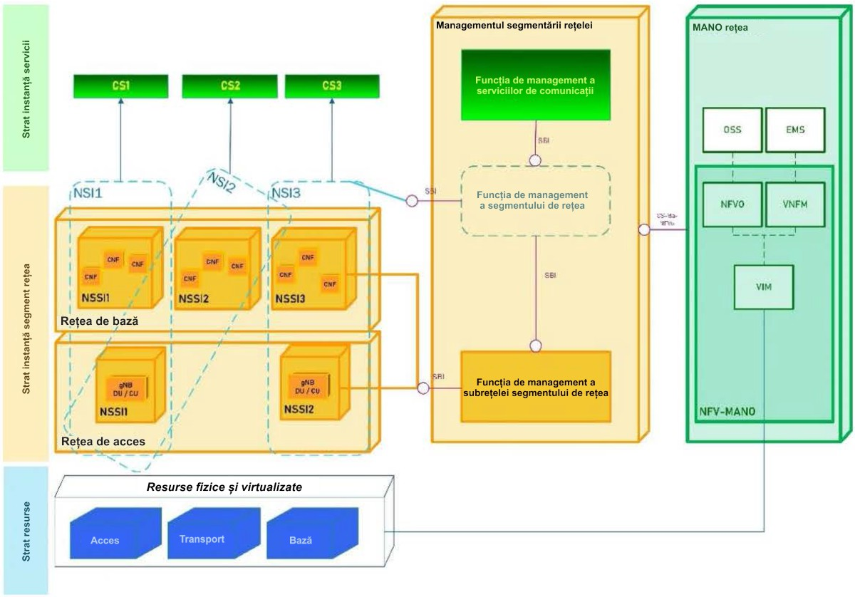 Arhitectura de segmentare a rețelei