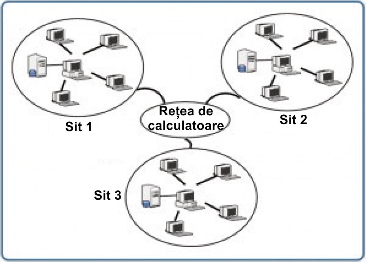 Sistem de baze de date distribuite