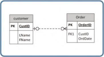 Baze de date - Relația dintre un tabel Client și un tabel Comanda