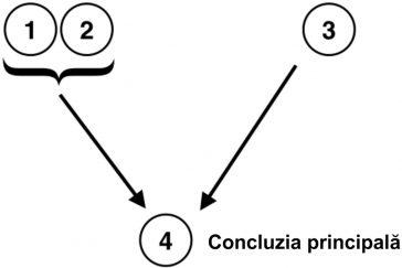 Argumente - Concluzia principala