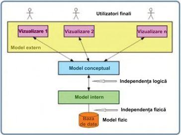 Baze de date - Nivele de abstractizare a datelor