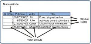 Exemplu de tabel simplu