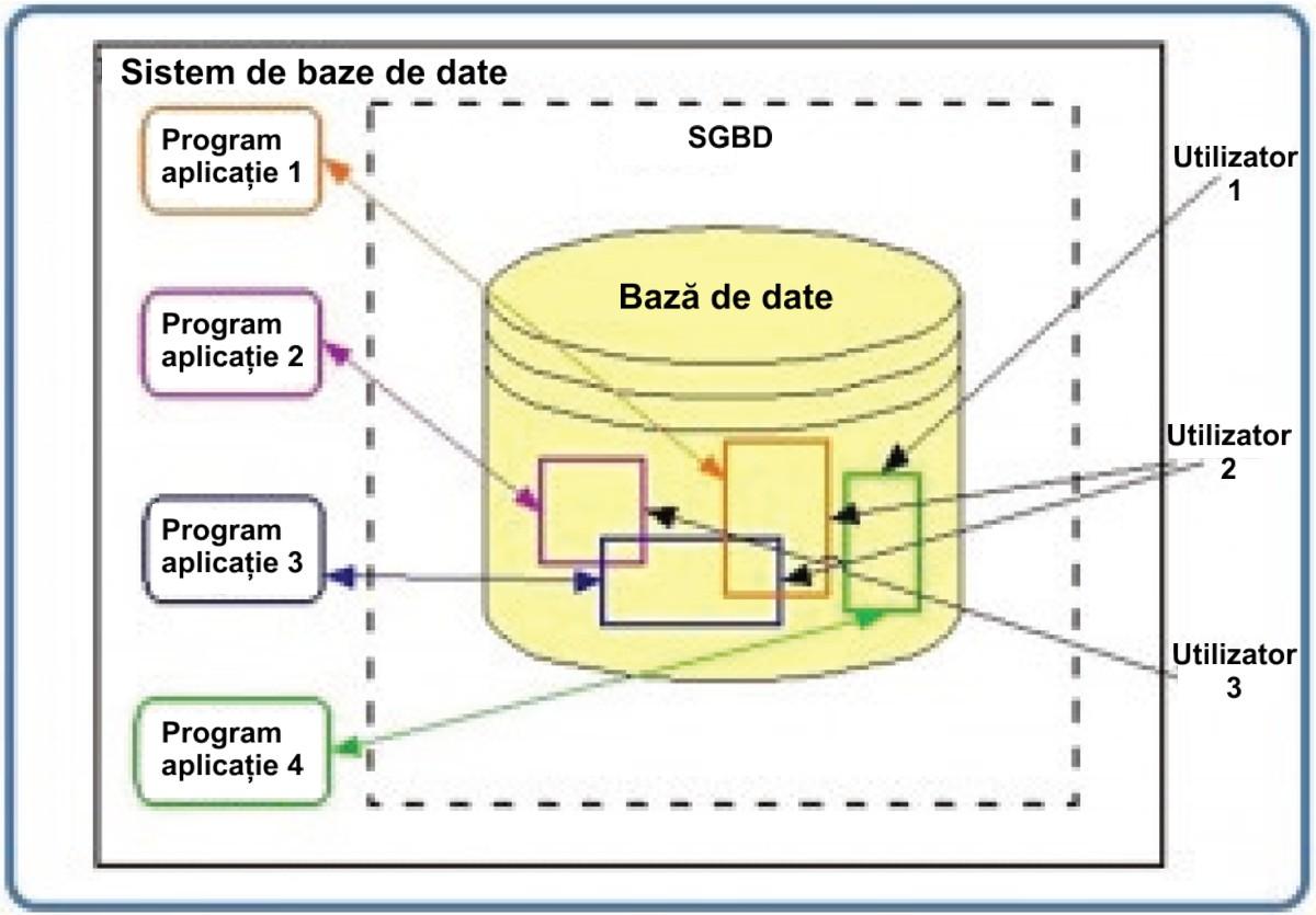 Sistem de baze de date