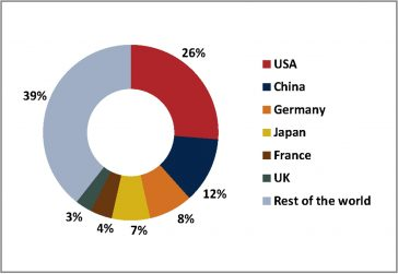 The six largest book markets globally.