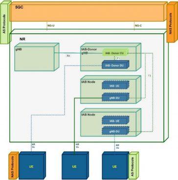 5G - Arhitectura RAN