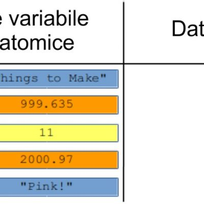 Știința datelor - Imagini de memorie