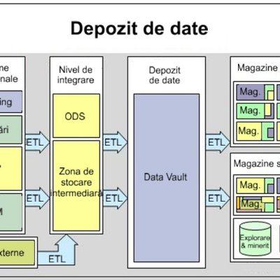 Depozit de date (Data Warehouse) cu magazine de date (Data Marts)