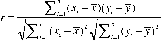 Data Mining - Coeficientul de corelație Pearson