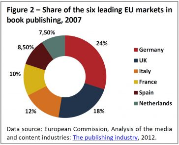 Share of the six leading EU markets in book publishing