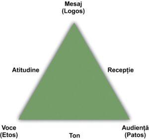 Triunghiul retoric