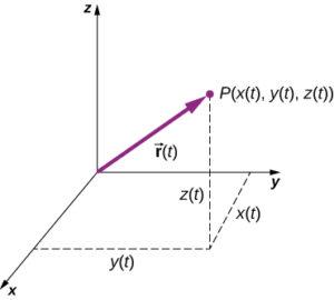 sistem tridimensional de coordonate